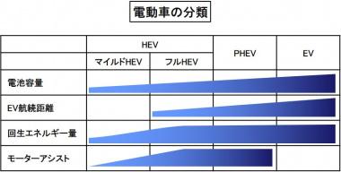 電動車の分類