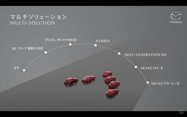 マツダの様々な地域にそれぞれのパワートレインをというマルチソリューション