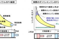 サイクル線図