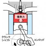 エンジンのトルクと出力とは?トルクはエンジンの回転力、出力はエンジンの仕事量【バイク用語辞典:4ストロークエンジン編】 - glossary_4stroke-basic_05