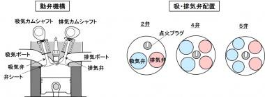 動弁機構と吸排気弁配置