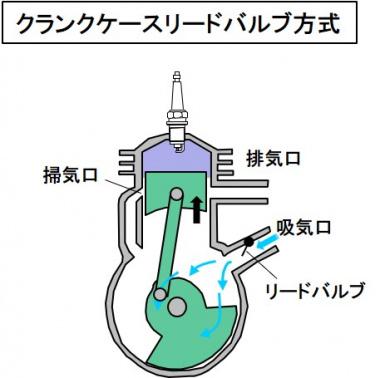 クランクケースリードバルブ方式