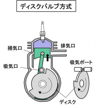 ディスクバルブ方式