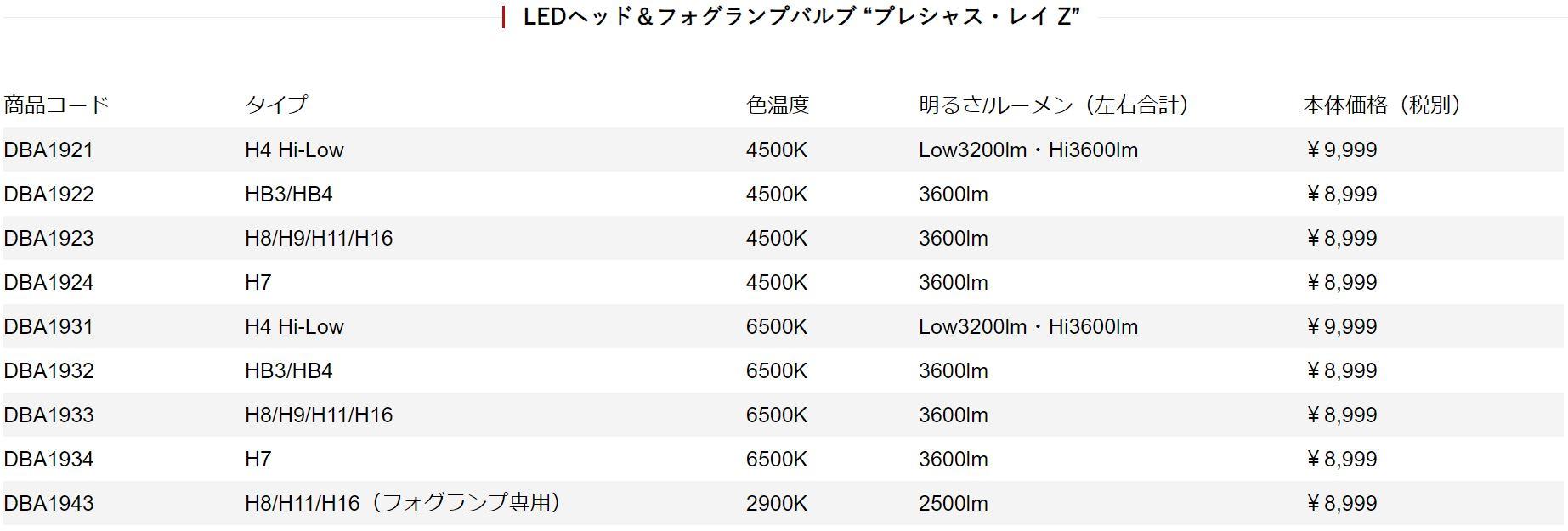 「ベロフ「プレシャス・レイZ」なら1万円でLEDヘッドライトに交換!梅本まどかがやってみた!!」の20枚目の画像