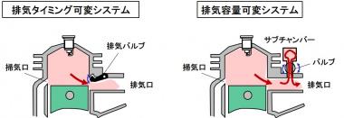 可変排気システム
