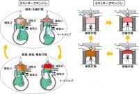 「騒音規制と2ストローク:軽量コンパクトな2ストロークは騒音も弱点【バイク用語辞典:2ストロークエンジン編】」の3枚目の画像ギャラリーへのリンク