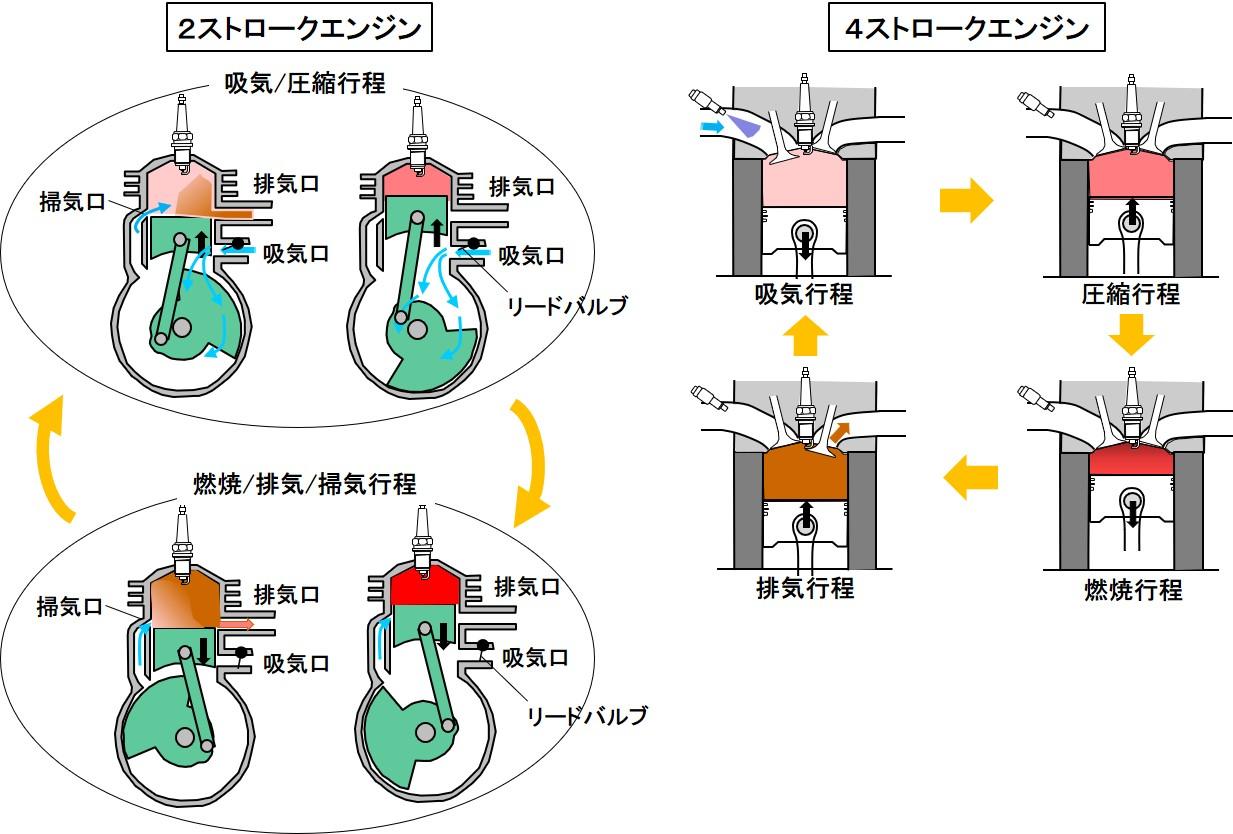 「騒音規制と2ストローク:軽量コンパクトな2ストロークは騒音も弱点【バイク用語辞典:2ストロークエンジン編】」の2枚目の画像