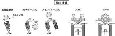 動弁機構の種類