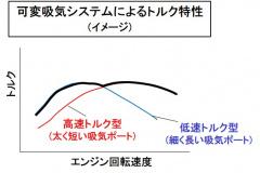 可変吸気システムの出力特性