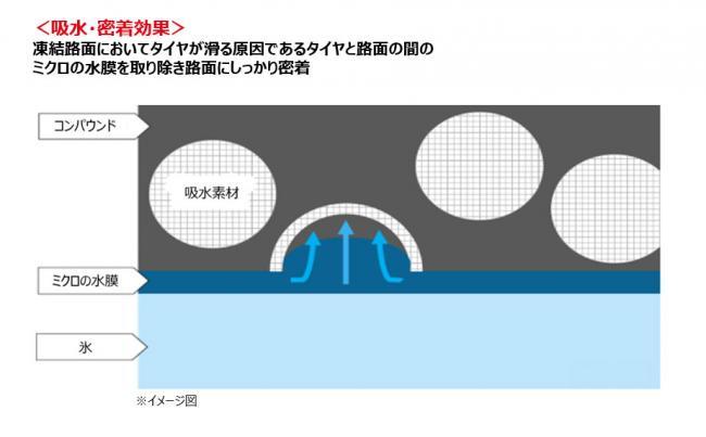「横浜ゴムがスタッドレスのベーシックモデル「iceGUARD iG52c」をヨコハマクラブネットワーク限定で販売開始」の3枚目の画像