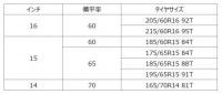 「横浜ゴムがスタッドレスのベーシックモデル「iceGUARD iG52c」をヨコハマクラブネットワーク限定で販売開始」の4枚目の画像ギャラリーへのリンク