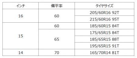 「横浜ゴムがスタッドレスのベーシックモデル「iceGUARD iG52c」をヨコハマクラブネットワーク限定で販売開始」の4枚目の画像