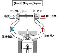 ターボチャージャーとは?排出ガスの運動エネルギーを利用した吸気システム【バイク用語辞典:吸気系編】 - glossary_intake-system_10