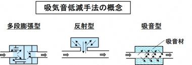 排気音低減の原理