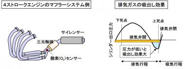 4ストロークの排気系