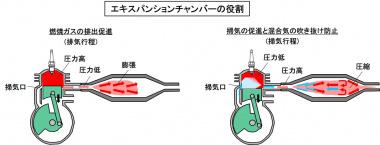 2ストロークの排気系