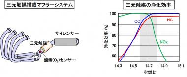 三元触媒の浄化システム