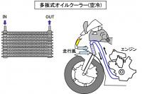 オイルクーラーとは?オイルを冷却して性能を維持する装置【バイク用語辞典:潤滑編】 - glossary_Lubrication_05