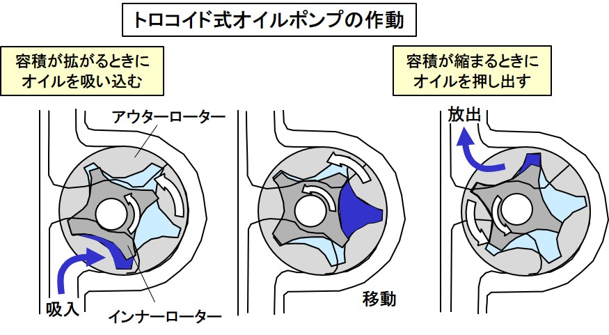ポンプの作動原理