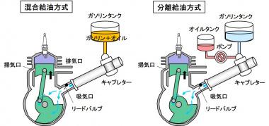 分離供給方式と混合給油方式