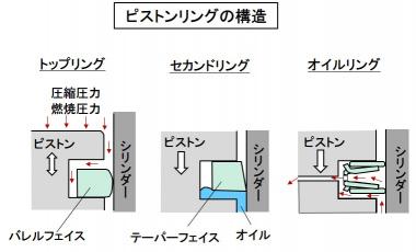 ピストンリングの構造