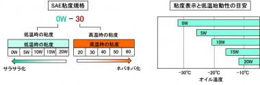 オイルのSAE規格