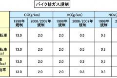 バイクの排ガス規制