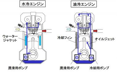 水冷エンジンと油冷エンジン