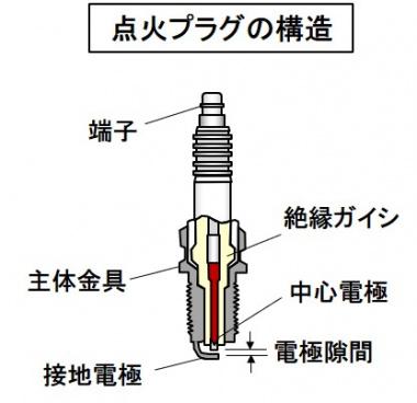点火プラグの構造