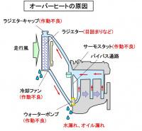 オーバーヒートとは?エンジン発熱量が冷却能力を上回り冷却水が沸騰する不具合【バイク用語辞典:冷却編】 - glossary_Cooling_15