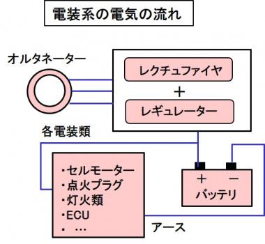 電装系の流れ