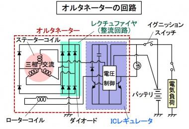オルタネーターの構成