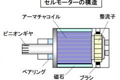 セルモーターの構造