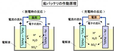 鉛バッテリの作動原理