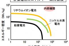 電池のエネルギー・出力比較