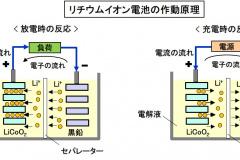 リチウムイオン電池の作動原理