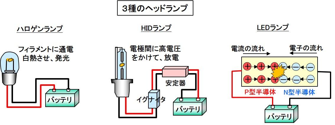 3種のヘッドライト