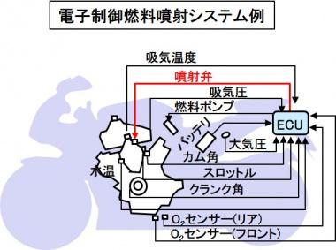 電子制御燃料噴射システム