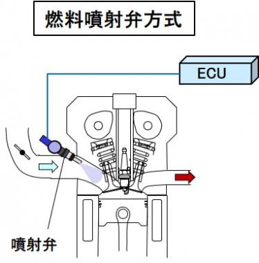 噴射弁方式