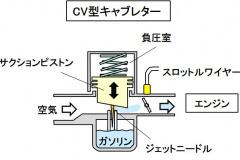 CV型キャブレター