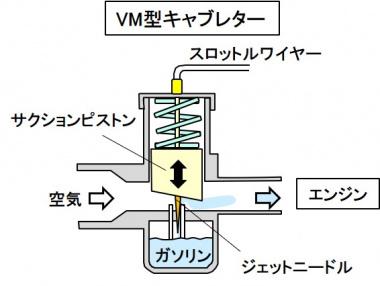 VM型キャブレター