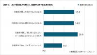 「クルマ離れ」は過去のこと? コロナ禍でクルマを持ちたい人が80.5%で増加傾向!  - survey_about_cars_in_covid1907