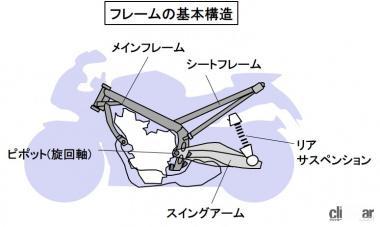 フレームの基本構造