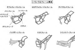 いろいろなフレーム構造
