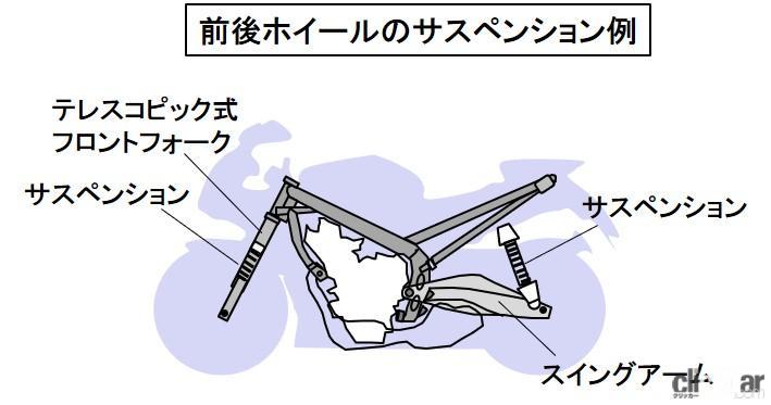 サスペンションの構成例