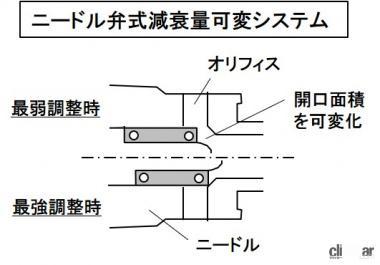 ニードル弁式減衰量可変システム