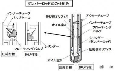 ダンパーロッド式の仕組み