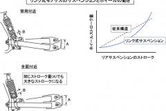 リンク式モノサスの構成と効果