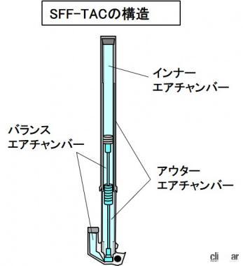 SFF-TACの構成