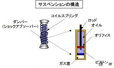 サスペンションの構造
